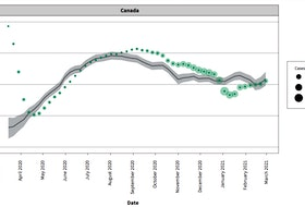 This graph shows the mobility threshold (black line), a calculation based on the seasons (higher in summer) and population (lower in more densely populated provinces) that estimates the maximum amount of out-of-home activity that should be tolerated to keep COVID-19 cases low. The dots represent mobile phone activity in Canada each week over the same time period. The shading around the dots represents COVID-19 growth rate at that time. When mobile activity exceeded the threshold, the growth rates start to increase after a short period of time, and vice versa. (CMAJ)
