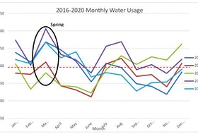 Water usage in Corner Brook traditionally increases in the spring.