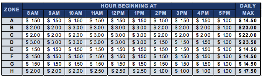 Parking rates for each zone in Halifax Regional Municipality.