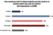 This is a screen shot from the Angus Reid Institute poll.