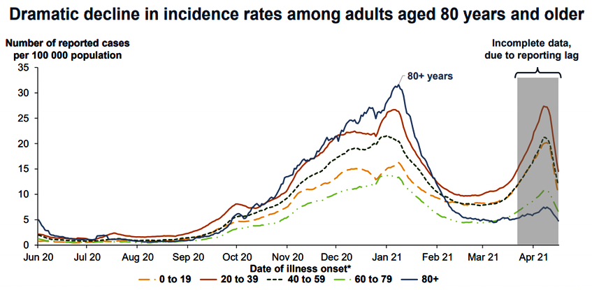 This chart compares the incidence rate among age cohorts in Canada. - canada.ca - Contributed