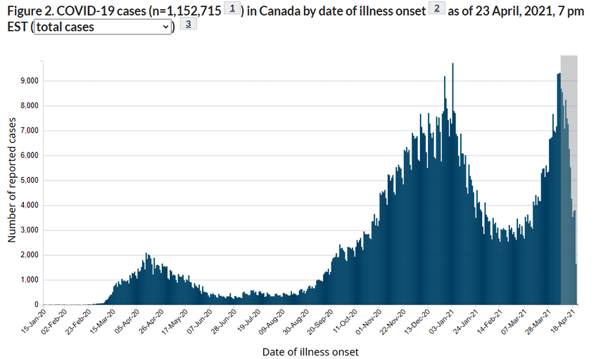 This chart shows daily COVID-19 case counts in Canada since the pandemic began. - canada.ca - Contributed