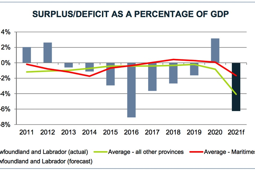 A chart from the auditor general's report shows the surplus/deficit as a percentage of the province's gross domestic product. - Contributed