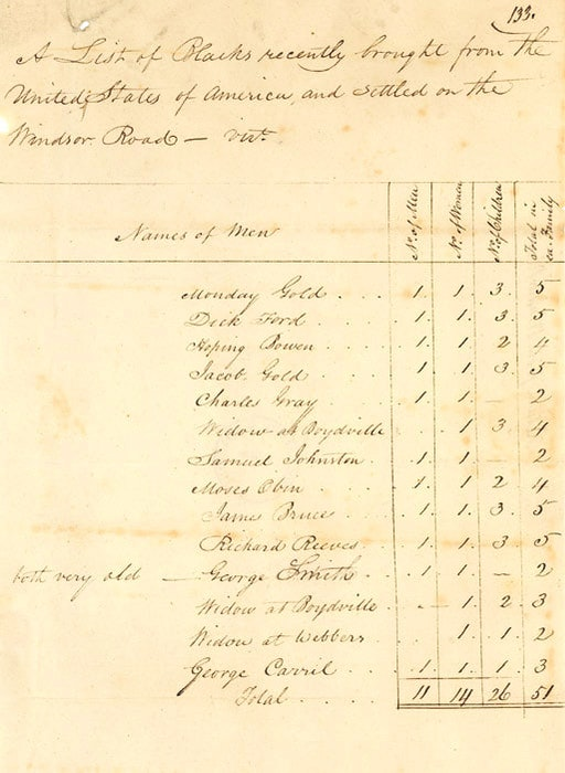 The West Hants Historical Society posted this list featuring the names of Black men leaving the United States to take up residence on the Windsor Back Road in Nova Scotia. Among the names listed were Monday Gold, Charles Gray, Samuel Johnston and Richard Reeves. - Contributed