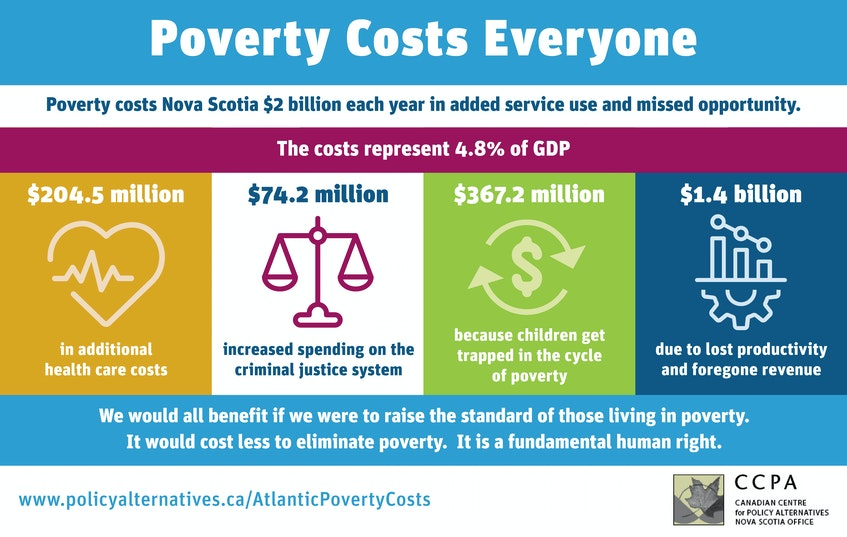 An infographic that shows the findings of the Canadian Centre for Policy Alternatives-Nova Scotia's latest report called The Cost of Poverty in the Atlantic Provinces. - Contributed