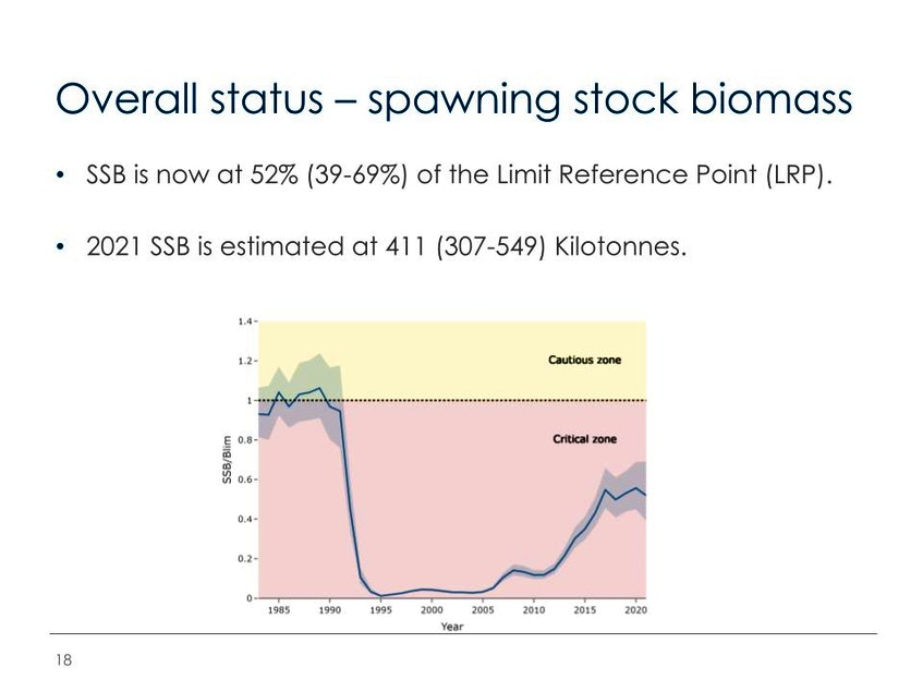 According to the latest science assessment of northern cod, the spawning biomass of mature females is still in the critical zone. Graph supplied by Fisheries and Oceans, St. John's. - Contributed