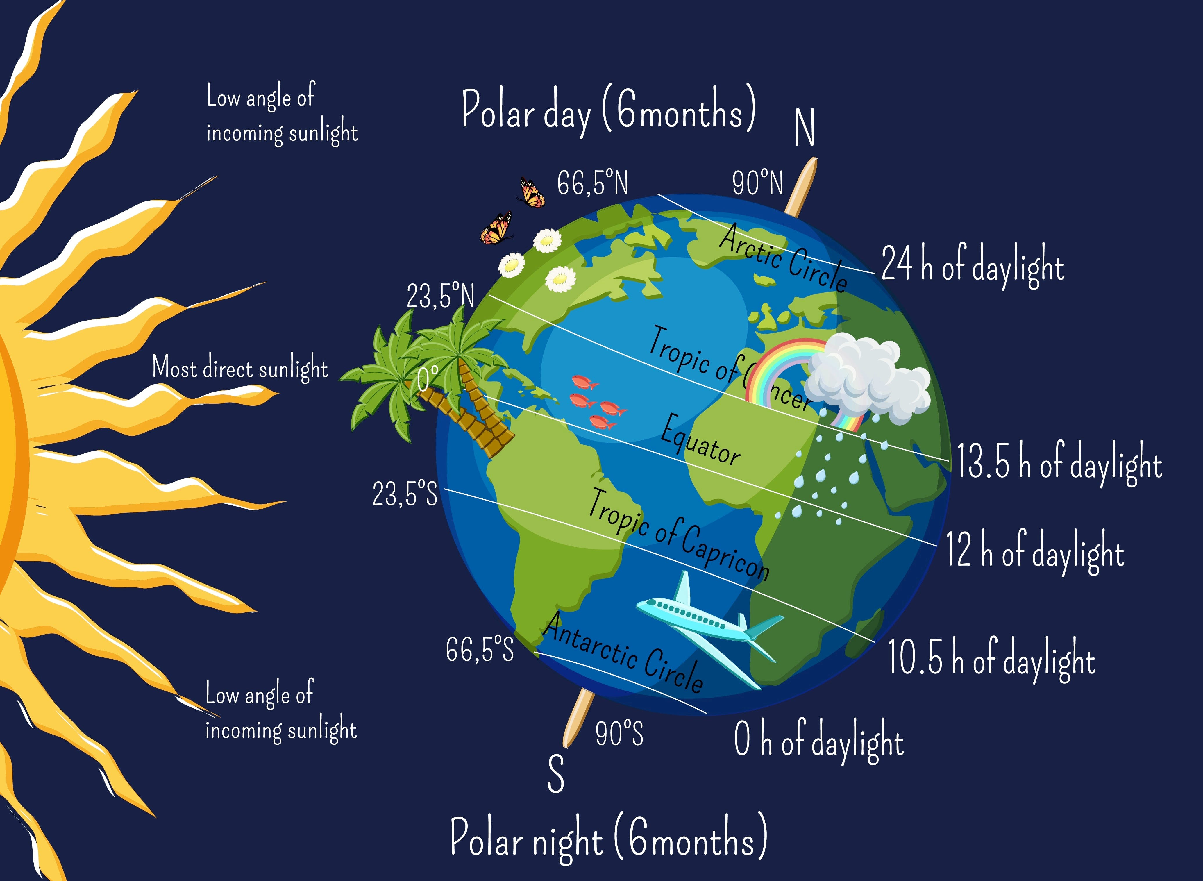 This year, the summer solstice officially occurs at 12:32 a.m. on June 21.