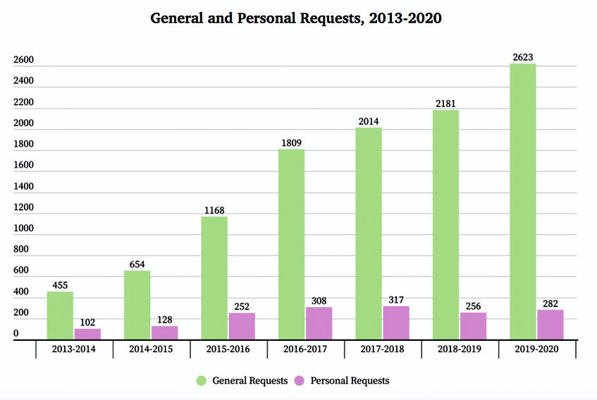 Since the passage of the Access to Information and Protection of Privacy Act, 2015 (ATIPPA) the number of requests has increased substantially. Graphic from the ATIPPA statutory review 2020 report.
