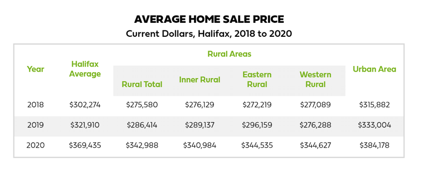 Average Home Sale Price