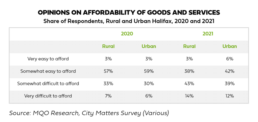 Opinions on Affordability of Goods and Services