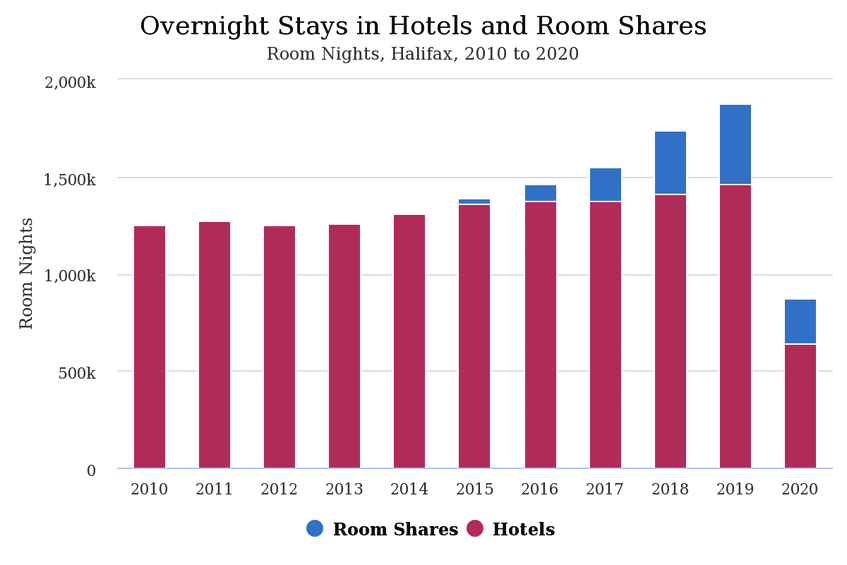 Overnight Stays in Hotels and Room Shares