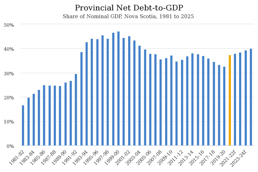 Provincial Net Debt-to-GDP