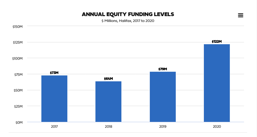 Annual Equity Funding Levels