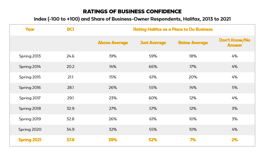 Ratings of Business Confidence
