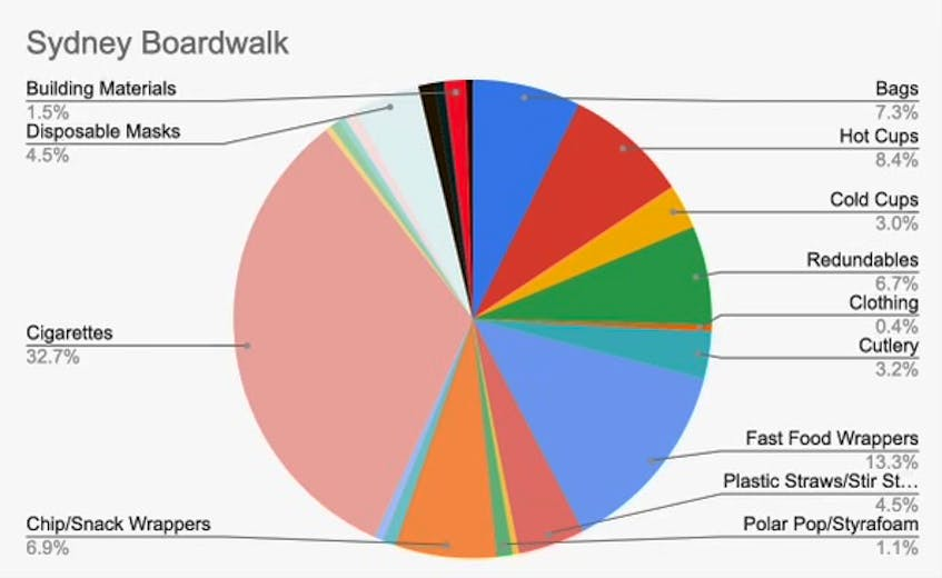 This chart shows the different types of trash ACAP Cape Breton's Trashformers team collected along the Sydney boardwalk this summer. CONTRIBUTED