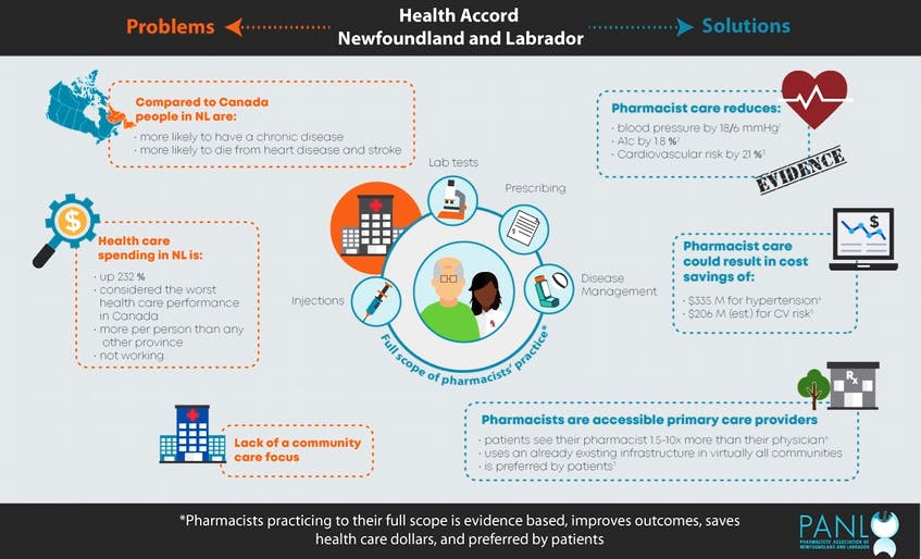 This infographic was part of a presentation by the Pharmacists' Association of Newfoundland and Labrador's to the Health Accord task force in April.