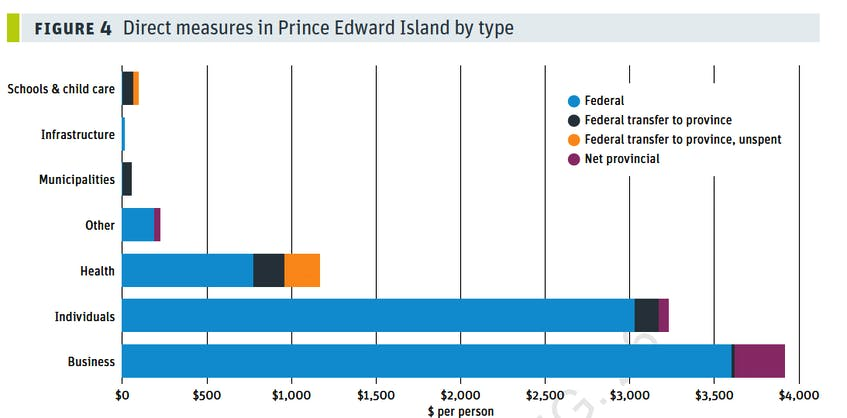 This graph outlines the breakdown of COVID-19 spending between the P.E.I. and federal governments. - CCPA