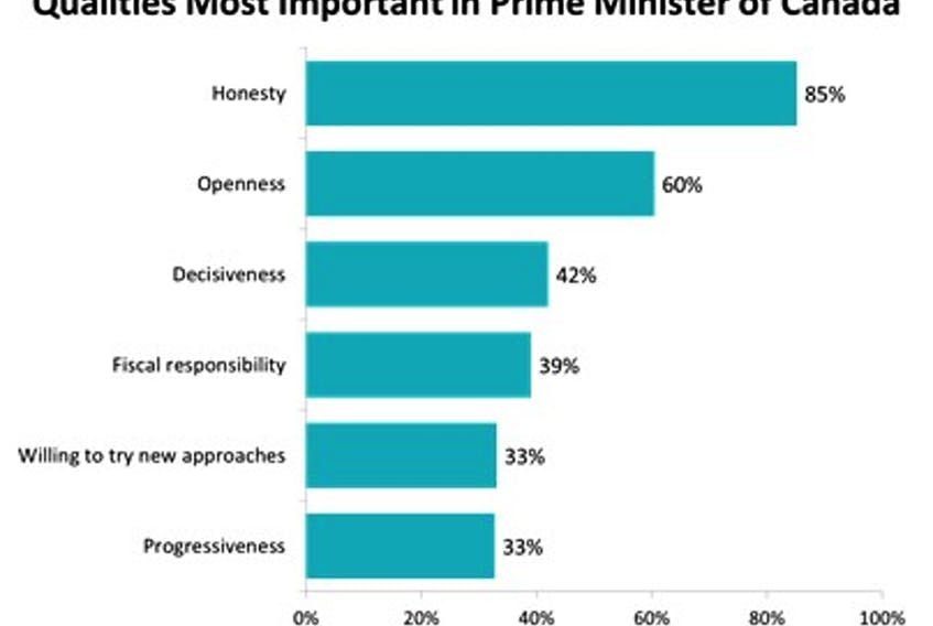 A new study from Narrative Research reveals 85 per cent of Canadians believe honesty is the most important quality for the country's prime minister, with openness following closely behind at 60 per cent.