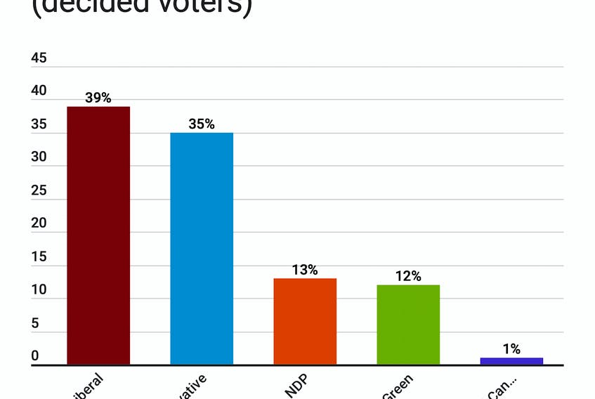 The results of a recent Narrative Research poll show the Conservatives edging closer to the Liberals among decided voters in P.E.I., with the NDP and Greens trailing.