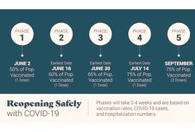 A graphic released by the Nova Scotia government lays out the province's reopening schedule.