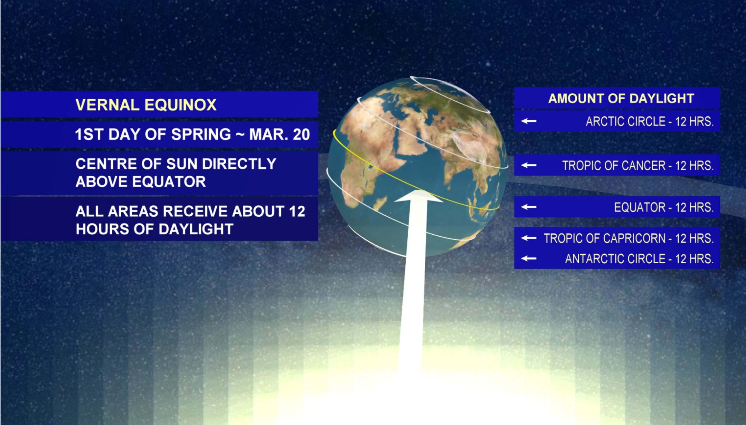 On the vernal equinox, night and day are nearly the same length: 12 hours all over the world.  - WSI