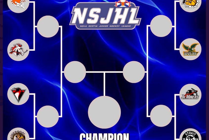 Nova Scotia Junior Hockey League 2019-2020 playoff tree