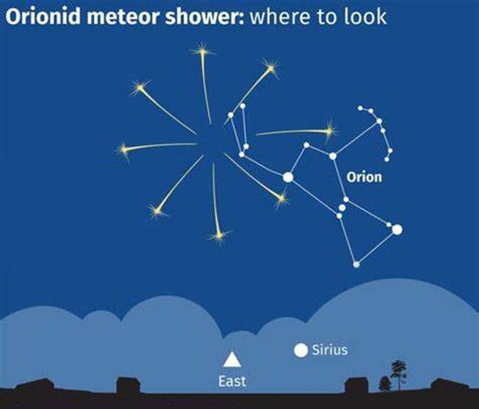 The annual Orionid meteor shower might have peaked on Tuesday, but that doesn't mean you missed it. The most prolific meteor shower of the year could still be impressive Thursday and Friday morning, weather permitting.   Look overhead, in the darkest part of the sky, between midnight and dawn.