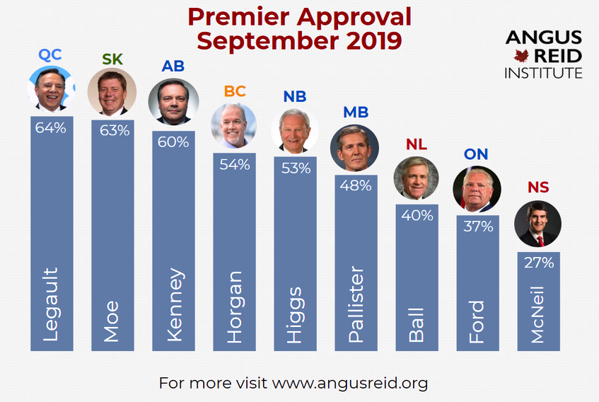 An Angus Reid Institute poll released Friday shows Premier Stephen McNeil has the lowest approval rating in the country.