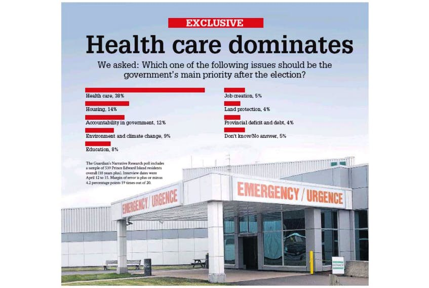 A new poll has revealed that health care is top of mind for Island voters as they head to the polls April 23. - Guardian graphic