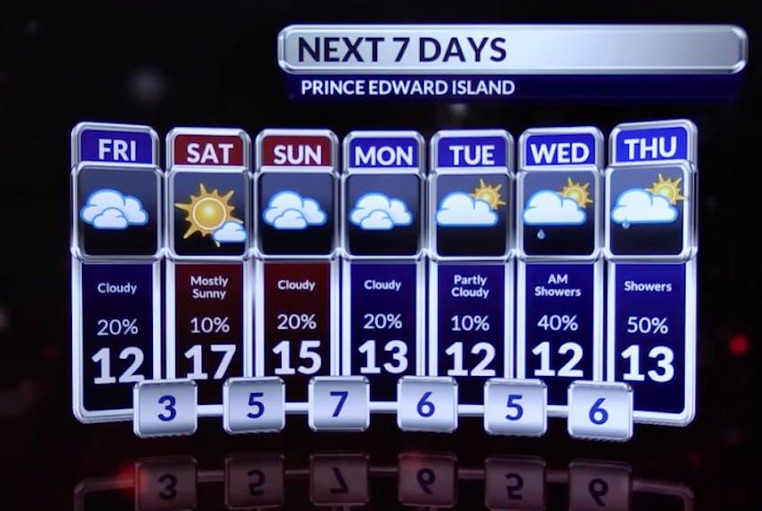 P.E.I. forecast for May 24-30, 2019