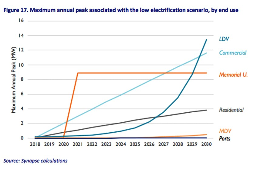 By 2029, light-duty vehicles (LDV) surpass both commercial buildings and Memorial University in terms of peak capacity, reaching 13 MW in 2030. (Synapse Energy Economics report)