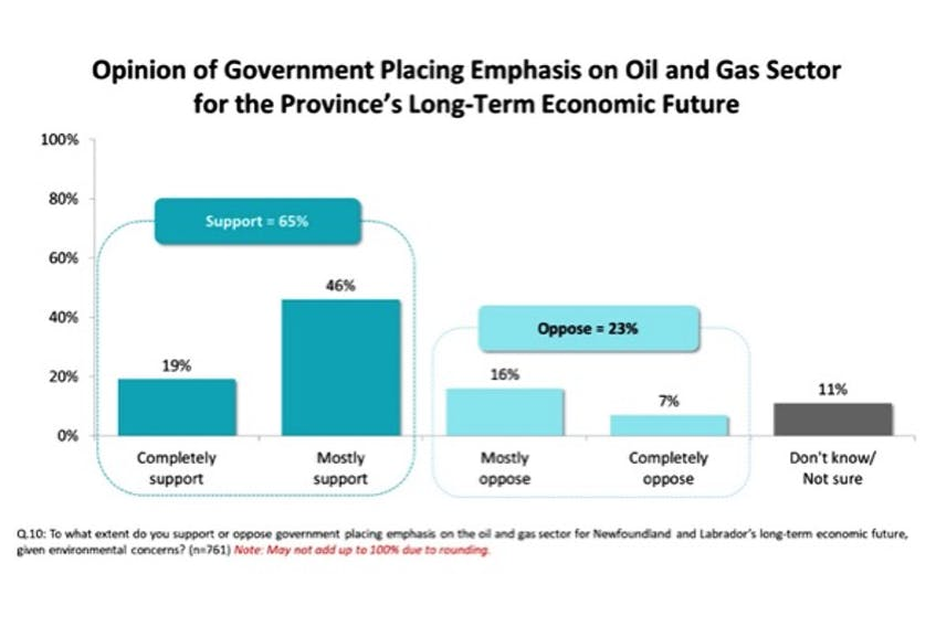 This graph by Narrative Research show poll respondents' emphasis on the importance of oil and gas to the province's economic future.