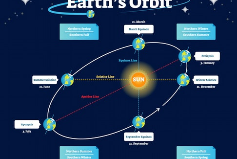 The Vernal Equinox occurs when the sun crosses the celestial equator (an imaginary line in the sky above Earth's equator), heading north in the sky, explains Glenn Roberts.