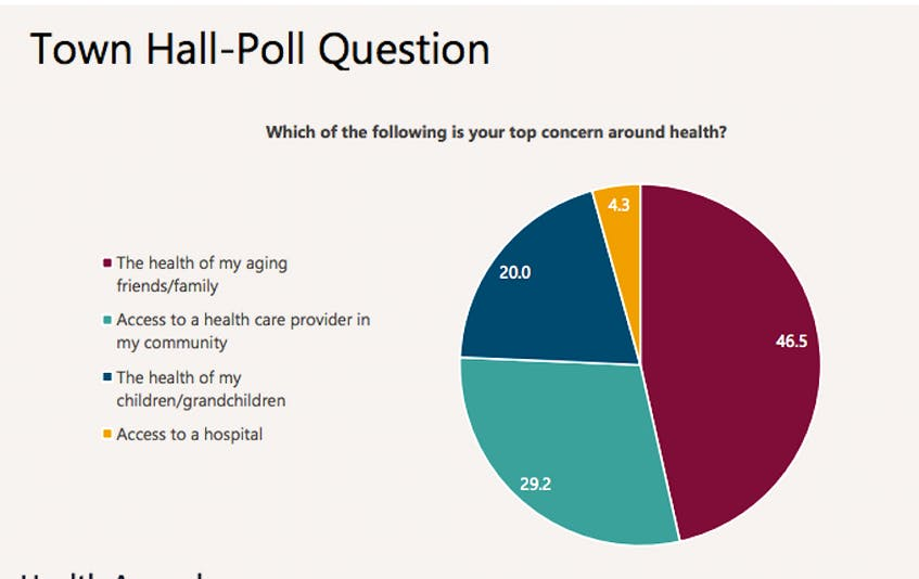 Less than five per cent of respondents in a town hall poll felt access to a hospital was their biggest health concern. (Source: Health Accord Task Force) - Contributed
