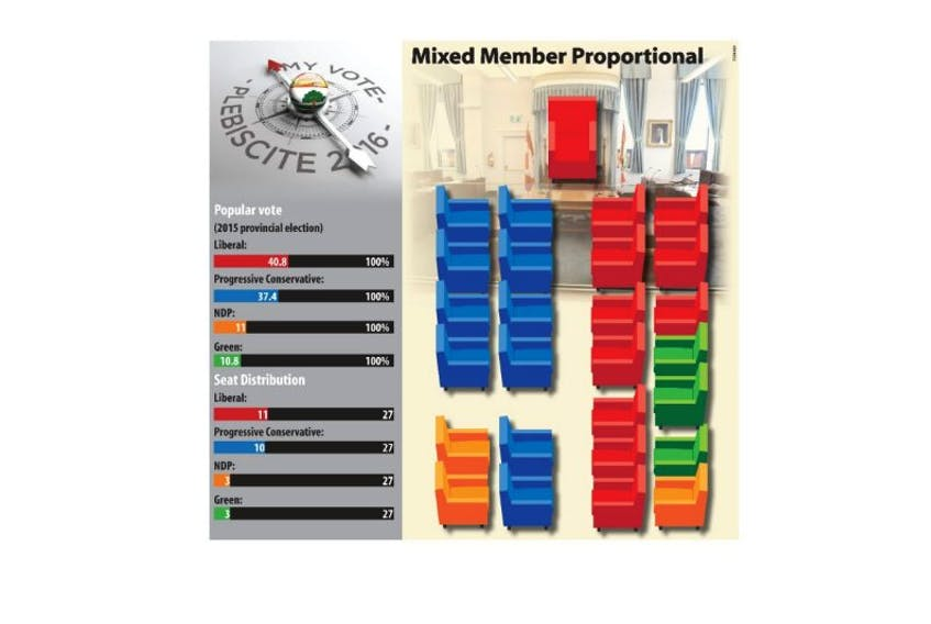 How our P.E.I. legislature might look under a Mixed Member Proportional system, based on the 2015 election results.