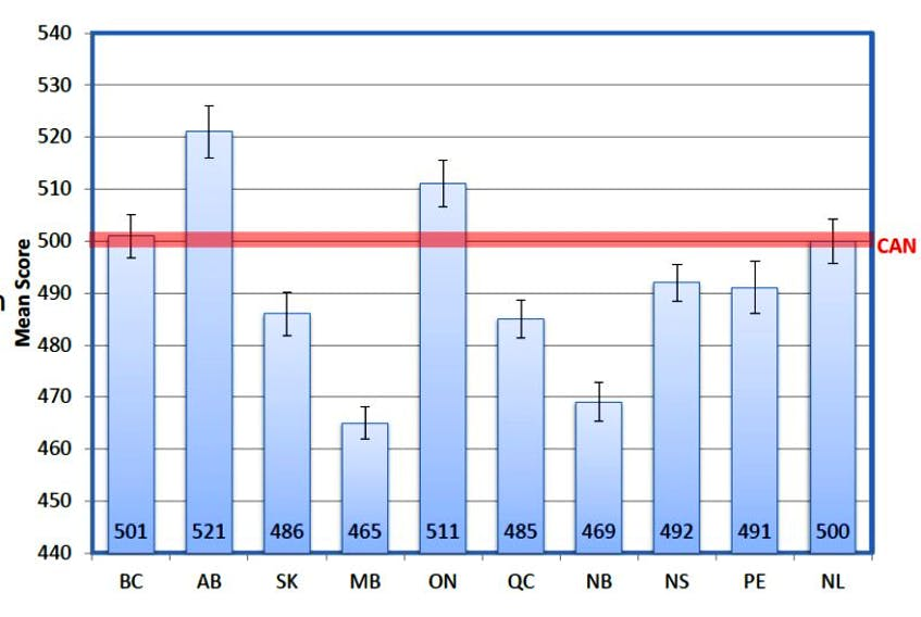 Pan-Canadian Assessment Program (PCAP) results show P.E.I. students finished sixth in the country in science on the latest tests.
