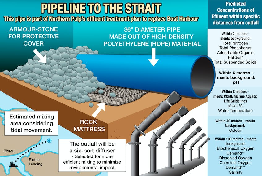 This pipeline is part of Northern Pulp's plans to replace the Boat Harbour effluent treatment facility.